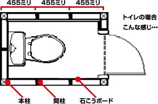 トイレの壁下地の位置